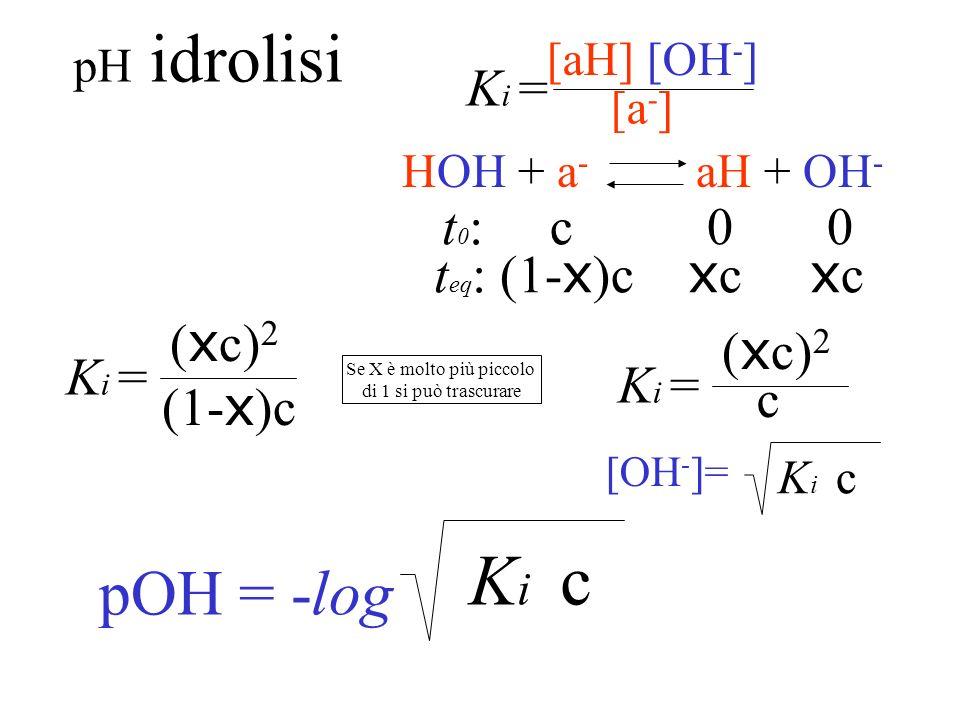 Grado didrolisi X mol. idrolizzate mol. totali t 0 : c 0 0 t eq : (1-X)c Xc Xc HOH+a-a- aHOH - +