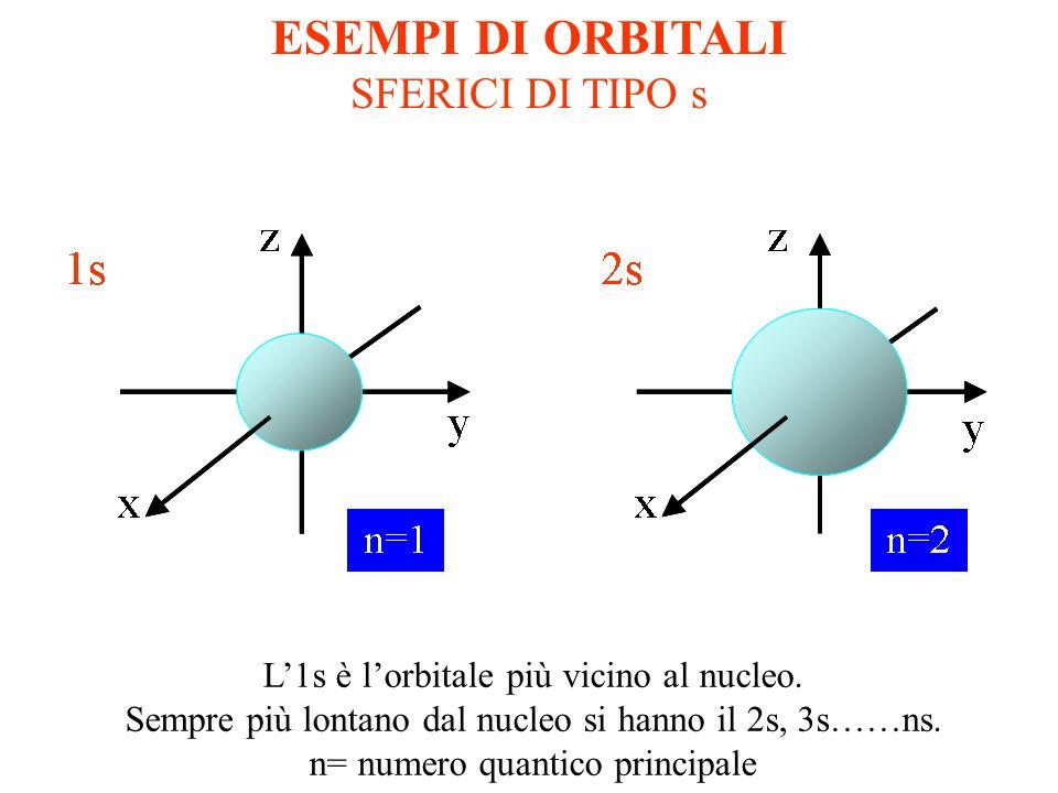 IDROGENO H un solo e - sullorbitale 1s configurazione elettronica: 1s 1 HELIO He due e - sullorbitale 1s configurazione elettronica: 1s 2 COSTRUIAMO L
