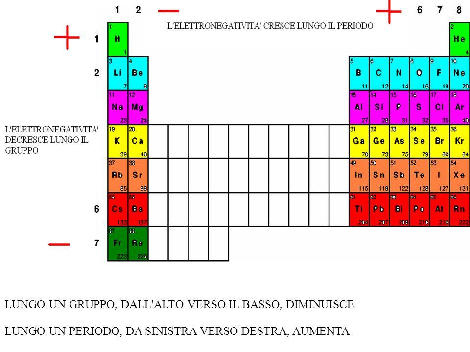 ELETTRONEGATIVITÀ: DIFFERENTE CAPACITÀ DEGLI ATOMI, NELLE MOLECOLE, AD ATTRARRE GLI ELETTRONI DI LEGAME