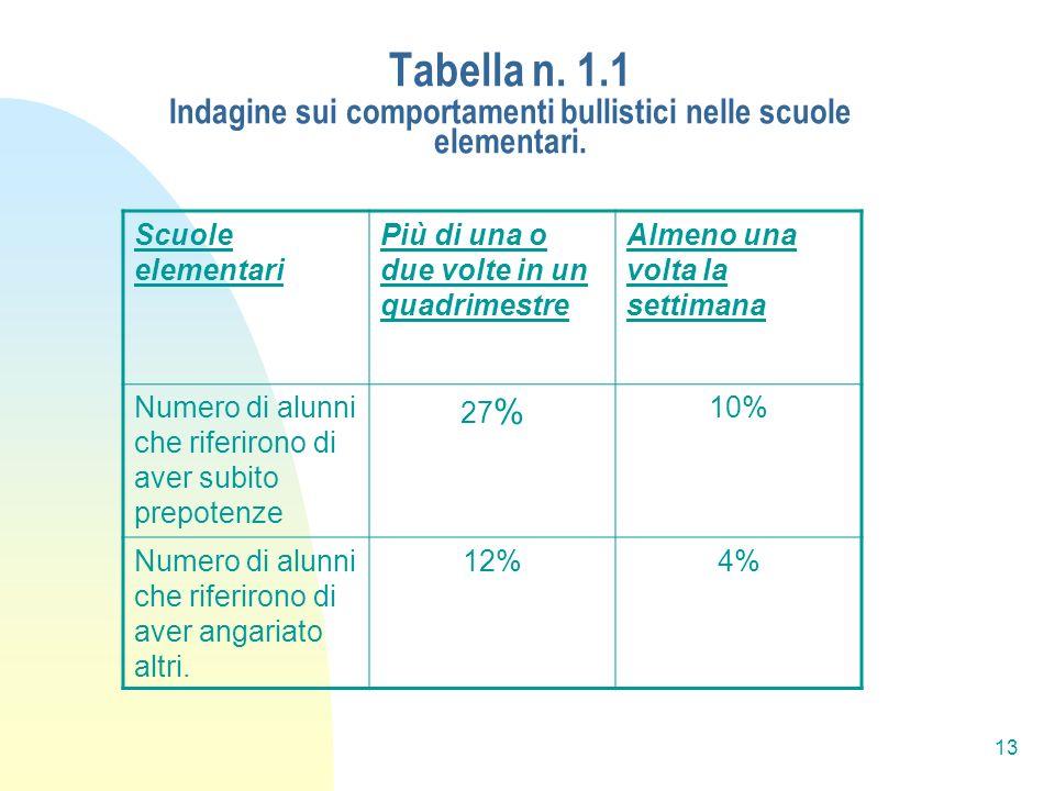 13 Tabella n. 1.1 Indagine sui comportamenti bullistici nelle scuole elementari. Scuole elementari Più di una o due volte in un quadrimestre Almeno un