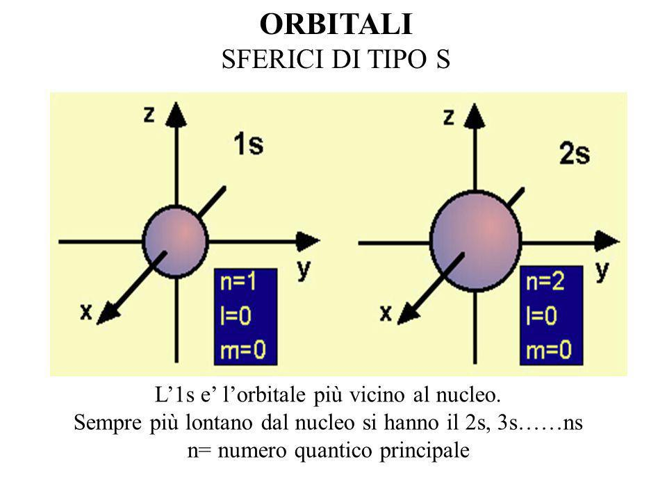 STRUTTURA DELLATOMO La traiettoria dellelettrone e determinata dalla meccanica quantistica 1) le orbite degli elettroni sono chiamate orbitali 2) gli