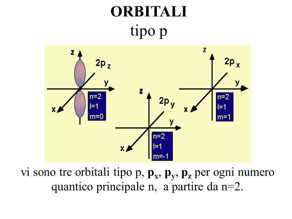 ORBITALI SFERICI DI TIPO S L1s e lorbitale più vicino al nucleo. Sempre più lontano dal nucleo si hanno il 2s, 3s……ns n= numero quantico principale