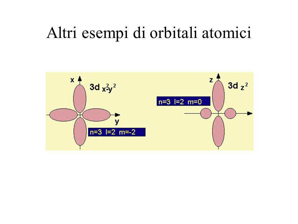 vi sono tre orbitali tipo p, p x, p y, p z per ogni numero quantico principale n, a partire da n=2. ORBITALI tipo p