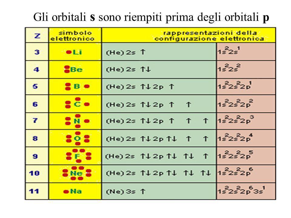 IDROGENO H un solo e- sullorbitale 1S configurazione elettronica : 1s 1 HELIO He due e- sullorbitale 1S configurazione elettronica: 1s 2