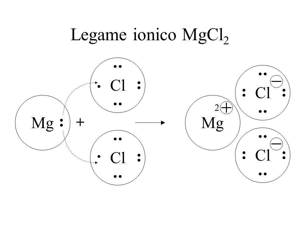 GLI ATOMI INTERAGISCONO FRA DI LORO: LEGAMI MOLECOLARI NaCl + Na Legame ionico NaCl