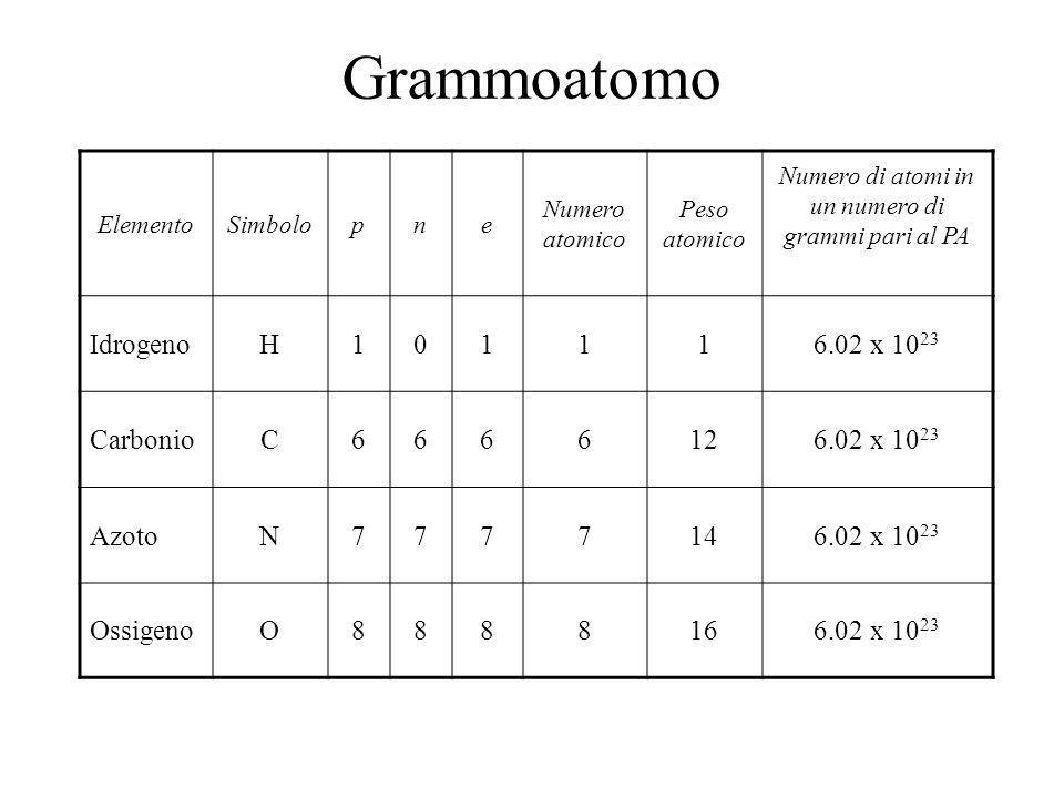 1 protone o 1 neutrone 1/(6x10 23 )grammi 1 grammo di protoni 6x10 23 protoni 6.0221367x10 23 particelle/mol 602 213 670 000 000 000 000 000 Simbolo: