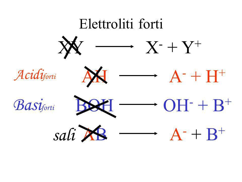 Elettroliti Sostanze solubili che si dissociano in ioni XY X - + Y + xy x - + y +