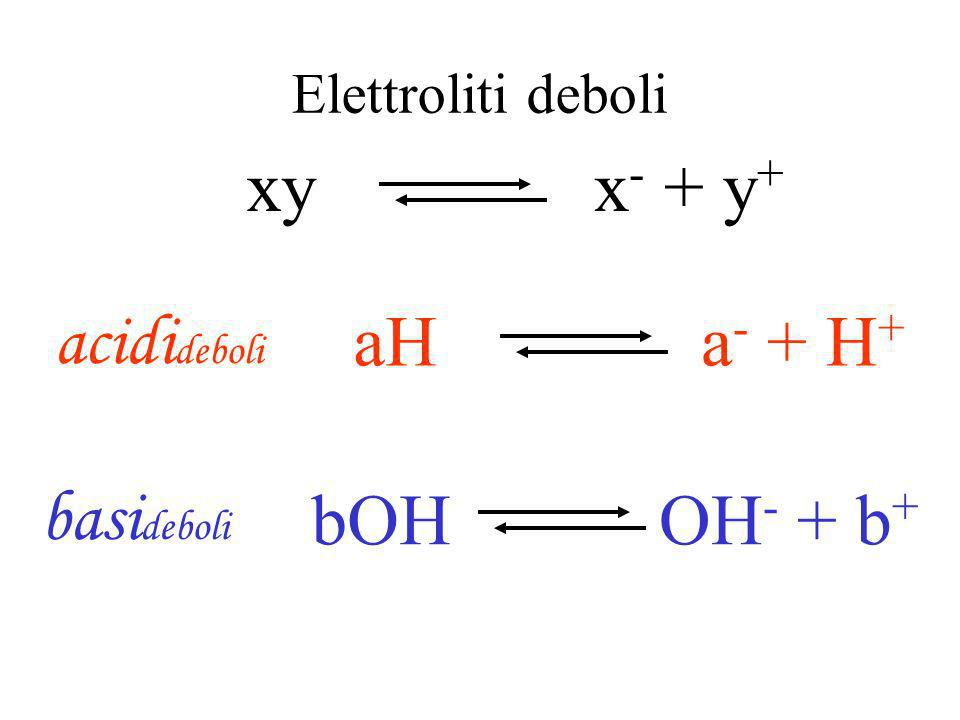 Elettroliti forti XY X - + Y + BOHOH - + B + ABABA - + B + AHA - + H + Acidi forti Basi forti sali