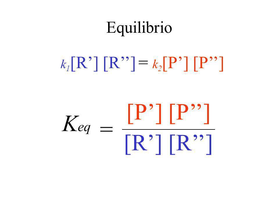 Reazioni reversibile R + R P + P k1k1 k2k2 v 1 = k 1 [R] [R] ; v 2 = k 2 [P] [P] v1= v2v1= v2 k 1 [R] [R] = k 2 [P] [P]