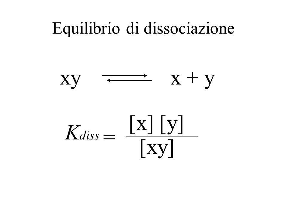 Equilibrio k 1 [P] [P] k 2 [R] [R] = k 1 [R] [R] = k 2 [P] [P] K eq