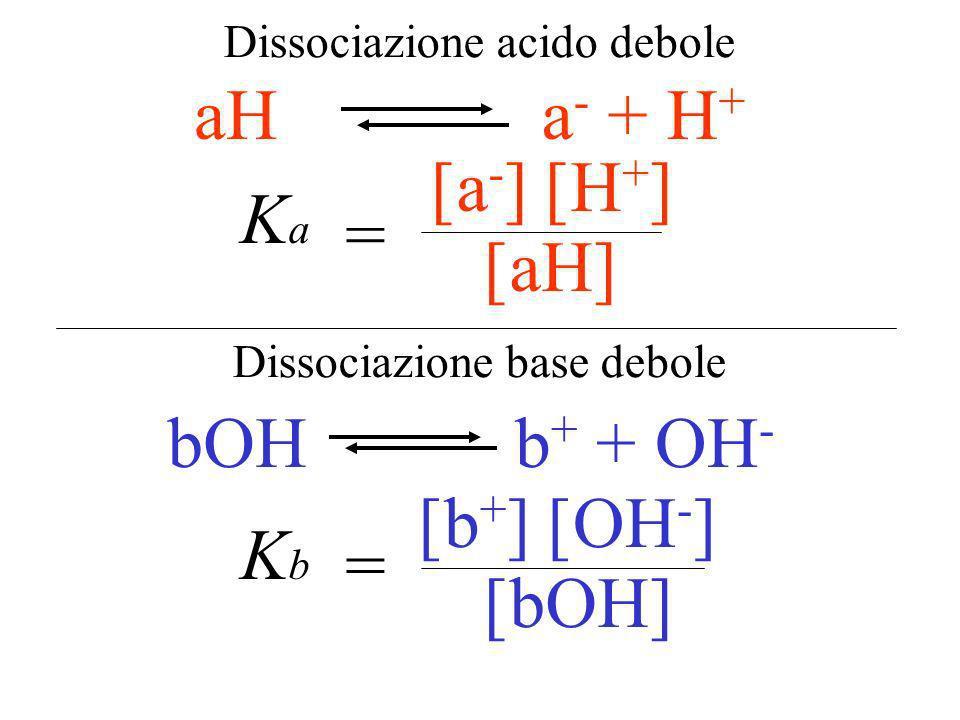Equilibrio di dissociazione [x] [y] [xy] = K diss xyx + y