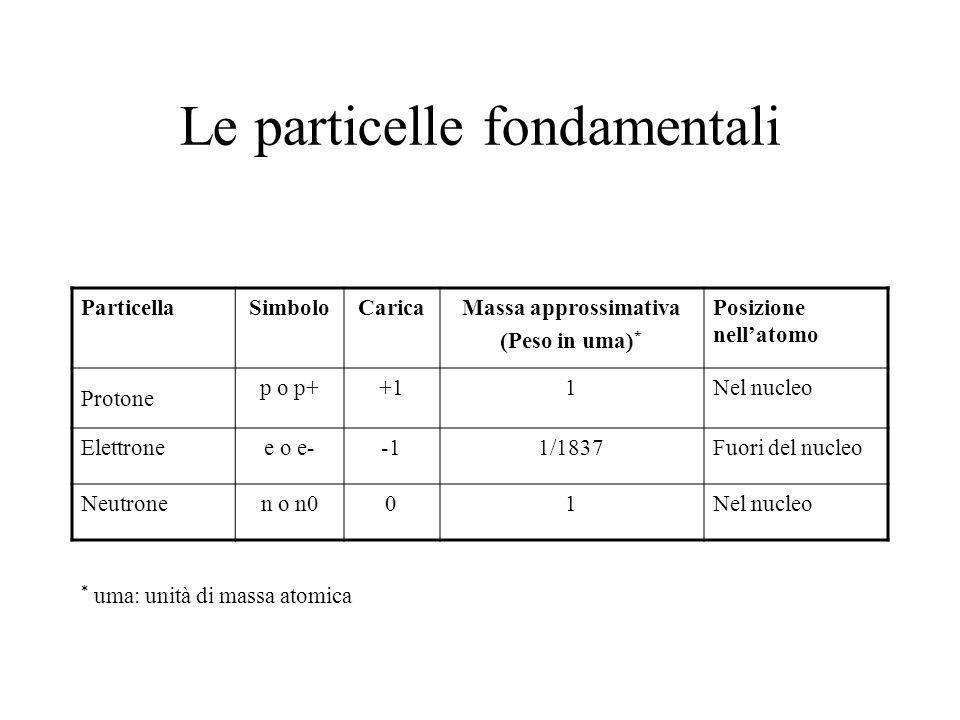 Le particelle fondamentali ParticellaSimboloCaricaMassa approssimativa (Peso in uma) * Posizione nellatomo Protone p o p++11Nel nucleo Elettronee o e-1/1837Fuori del nucleo Neutronen o n001Nel nucleo * uma: unità di massa atomica