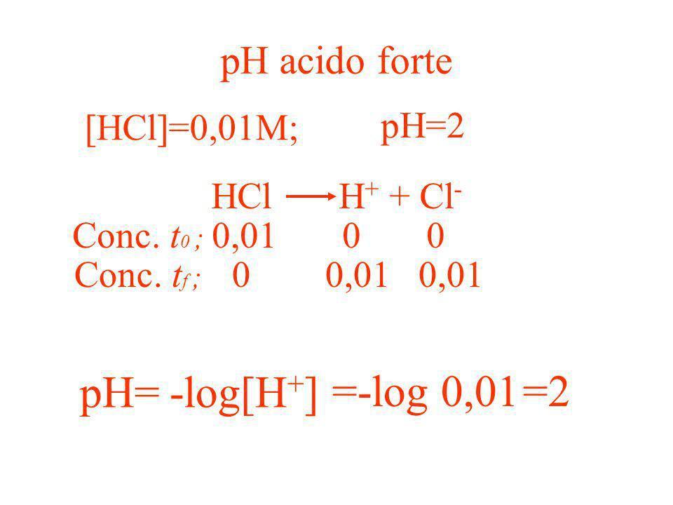 Cosa può far modificare il pH ? K w =[H + ] [OH - ] H+H+ OH - H+H+ diminuire il pHaumentare il pH