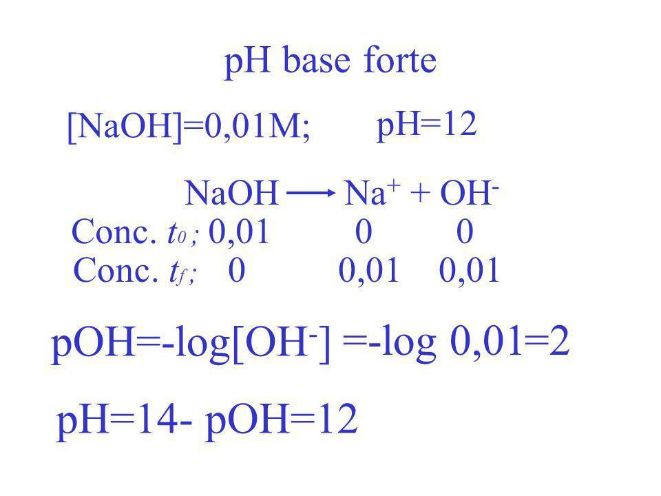 pH acido forte [HCl]=0,01M; pH? HCl H + + Cl - Conc. t 0 ; 0,01 0 0 Conc. t f ; 0 0,01 0,01 pH= =2 -log[H + ] =-log 0,01 pH=2