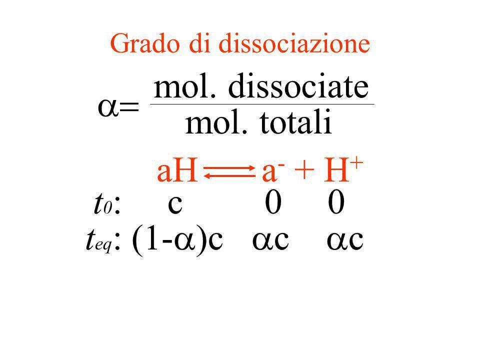 pH acido debole aH a - + H + [a - ] [H + ] [aH] = KaKa