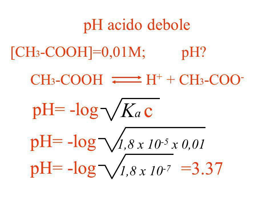 pH ac. debole [a - ] [H + ] [aH] = KaKa c x c (1- )c = KaKa c) 2 c K a c= c) 2 K a c c= =[H + ]