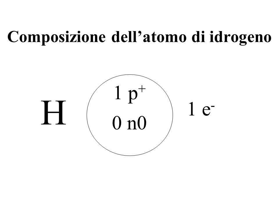 Le particelle fondamentali ParticellaSimboloCaricaMassa approssimativa (Peso in uma) * Posizione nellatomo Protone p o p++11Nel nucleo Elettronee o e-