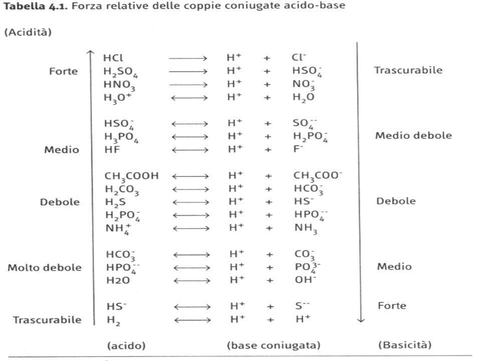 FORMULADENOMINAZIONE 1. IdracidiHFAc. Fluoridrico HClAc. Cloridrico HBrAc. Bromidrico HIAc. Iodidrico 2. OssiacidiH 2 SO 4 Ac. Solforico HNO 3 Ac. Nit