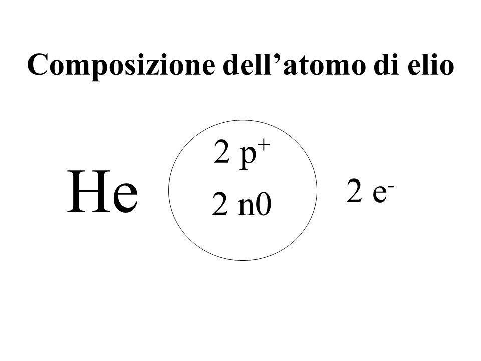 Composizione dellatomo di idrogeno 1 p + 0 n0 1 e - H