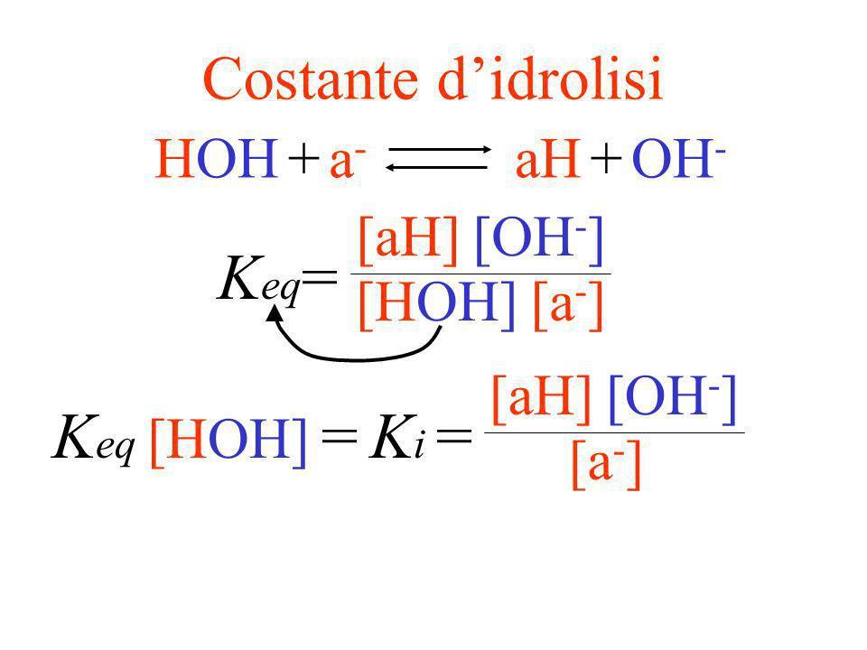 idrolisi salina BaBaa - + B + HOH H + + OH - aH ++ BOH HOHH+H+ +H+H+ a-a- +aHOH - ++ HOH+a-a- aHOH - +