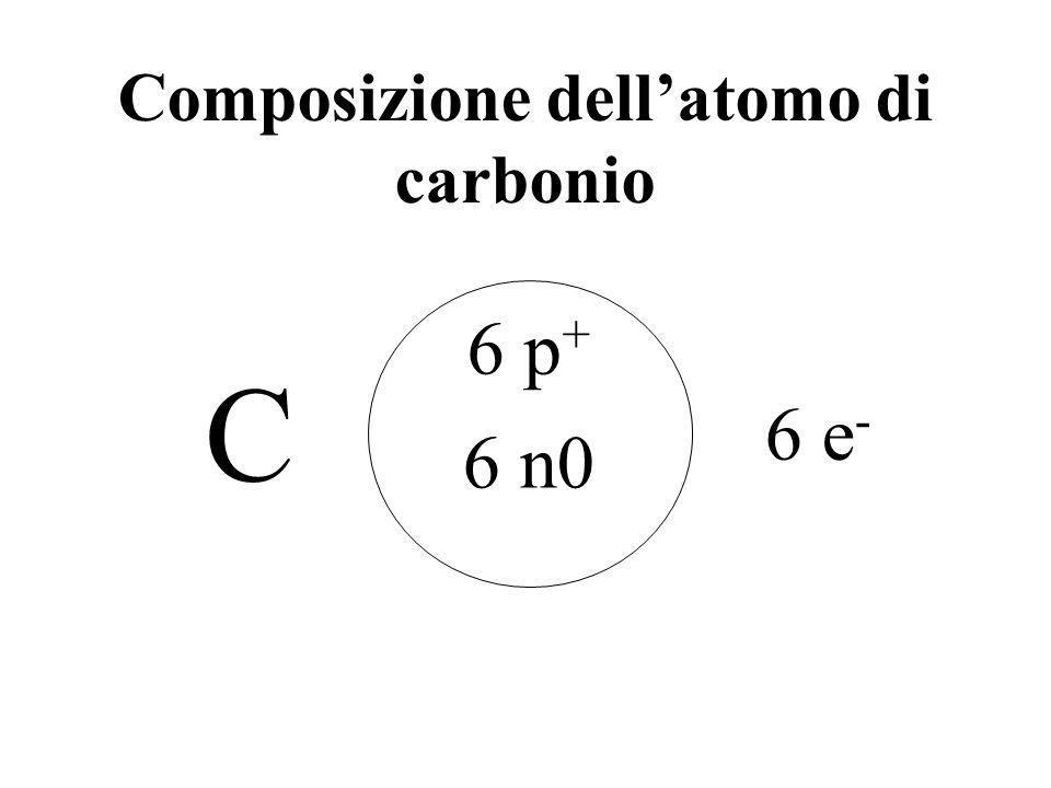 Non-elettroliti Sostanze solubili che non si dissociano in ioni UREA GLUCOSIO