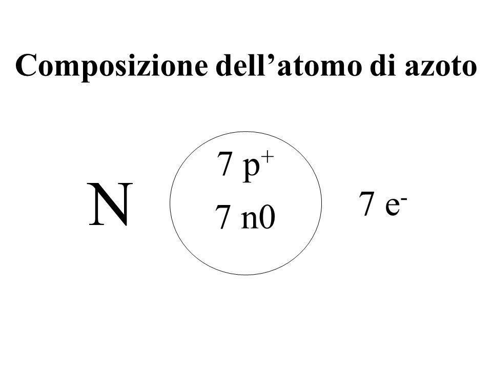 Composizione dellatomo di azoto 7 p + 7 n0 7 e - N