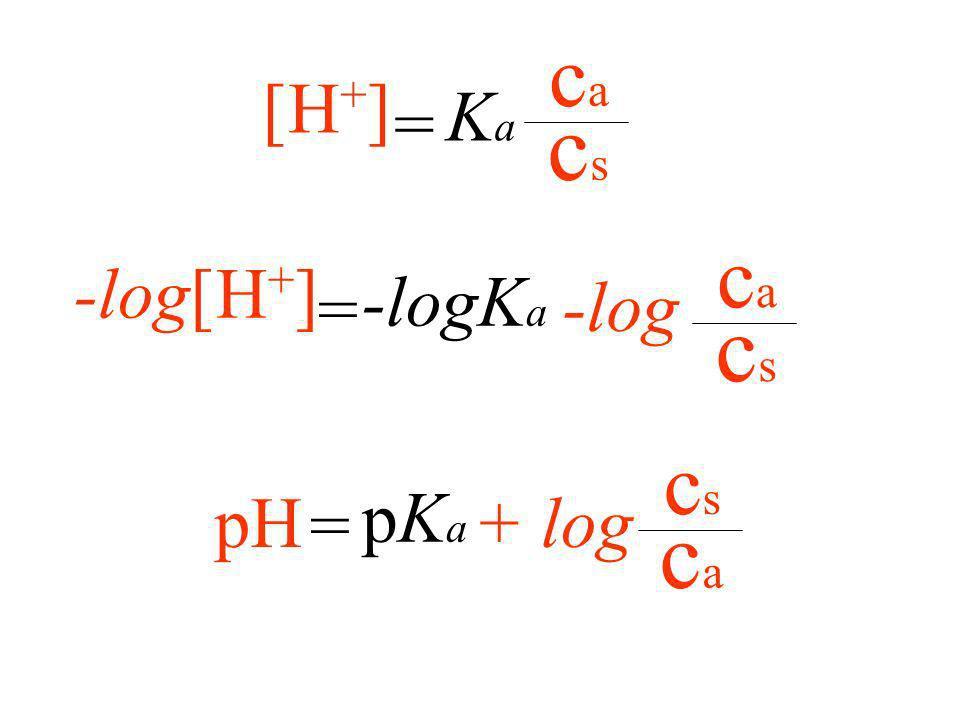 pH soluzione tampone [a - ] [H + ] [aH] = KaKa [a - ] [aH] = KaKa [H + ] cscs caca = KaKa
