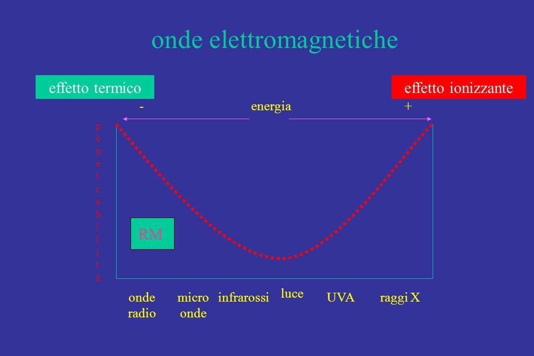 penetrabilitàpenetrabilità onde radio micro onde infrarossi luce UVAraggi X onde elettromagnetiche energia+- RM effetto termicoeffetto ionizzante