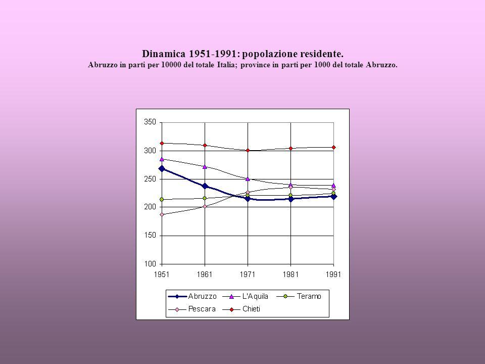 Dinamica 1951-1991: popolazione residente.