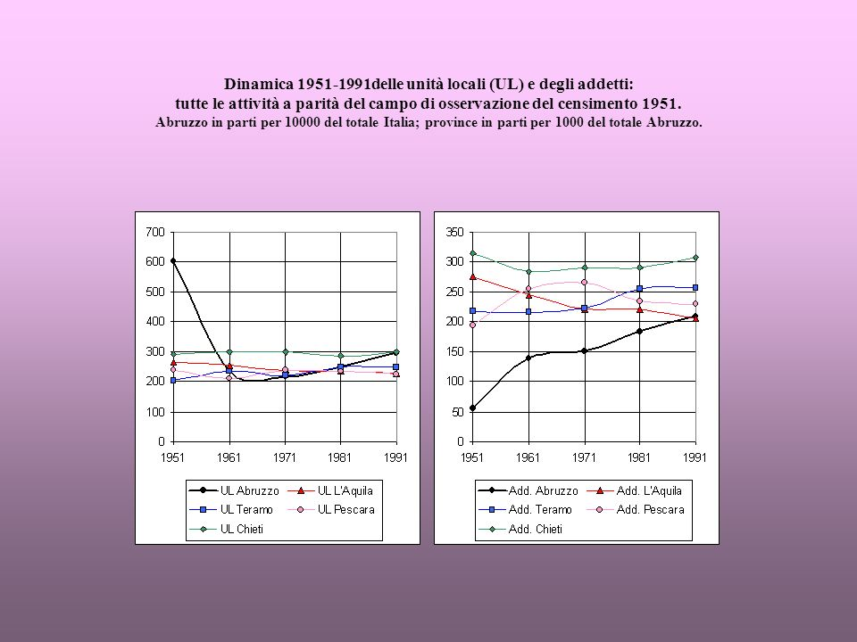 Dinamica 1951-1991delle unità locali (UL) e degli addetti: tutte le attività a parità del campo di osservazione del censimento 1951.