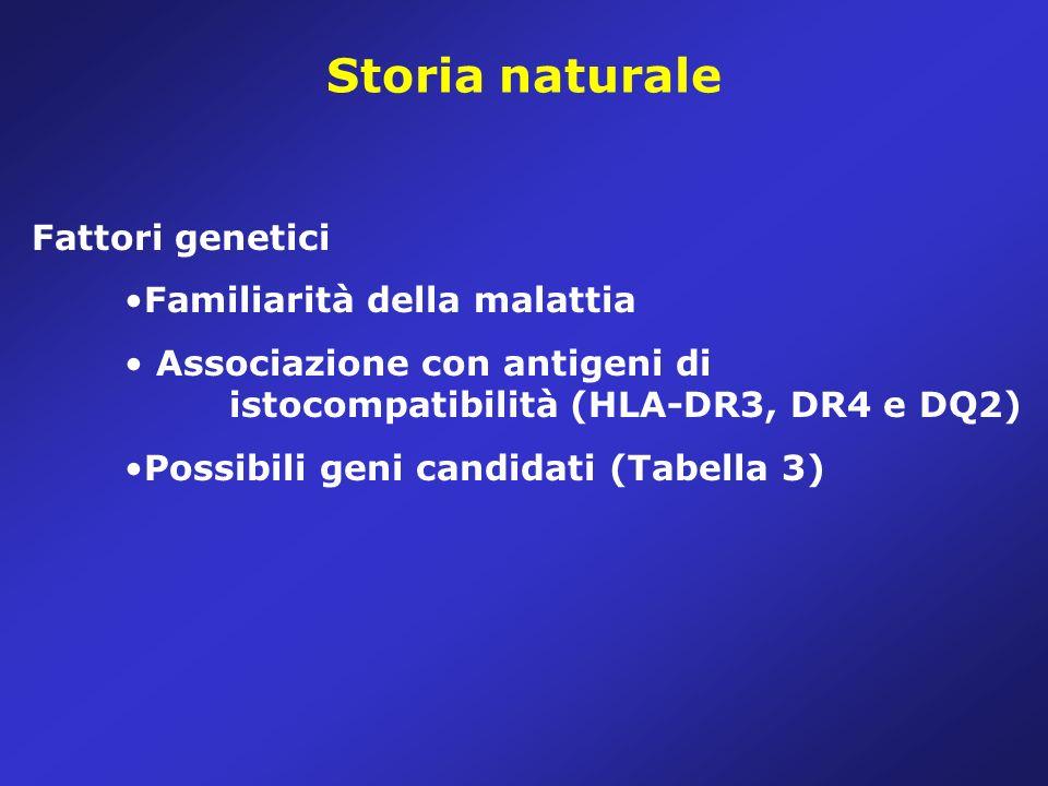 Storia naturale Fattori genetici Familiarità della malattia Associazione con antigeni di istocompatibilità (HLA-DR3, DR4 e DQ2) Possibili geni candidati (Tabella 3)