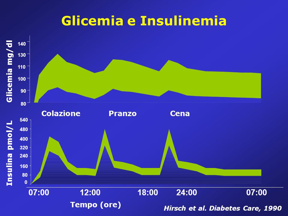 Glicemia e Insulinemia Glicemia mg/dl Tempo (ore) 07:0012:0018:0024:0007:00 Insulina pmol/L Hirsch et al.
