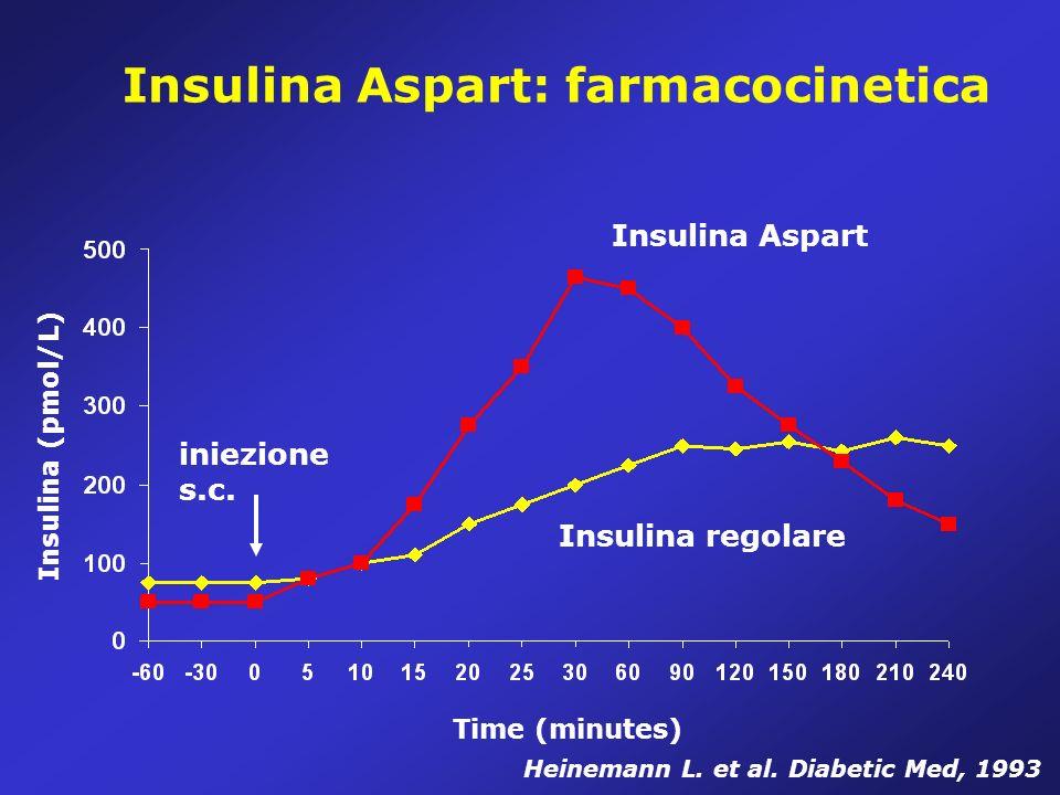 Insulina Aspart: farmacocinetica Insulina Aspart Insulina regolare iniezione s.c.