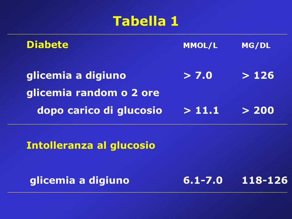 Fattori di rischio I fattori di rischio per lo sviluppo di microangiopatia in età pediatrica sono: Fattori metabolici (AGE, Polioli, Stress ossidativo, IGF1, GH, ormoni surrenalici e gonadici) Fattori vascolari Fattori genetici