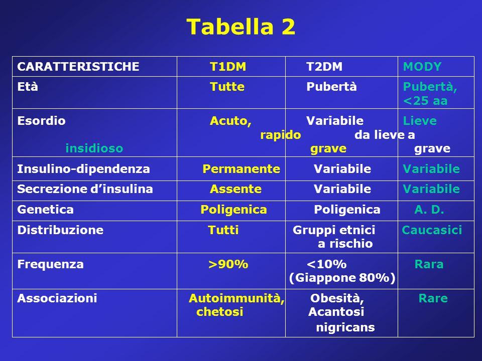 Epidemiologia 0 20 30 40 50 10 Finlandia Italia (Sardegna) USA (non Ispanici) Canada (Prince E.) G.B.