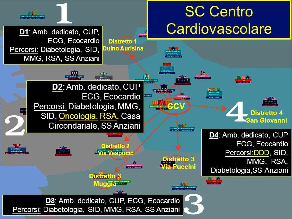 Distretto 1 Duino Aurisina CCV Distretto 3 Via Puccini Distretto 3 Muggia Distretto 2 Via Vespucci Distretto 4 San Giovanni SC Centro Cardiovascolare