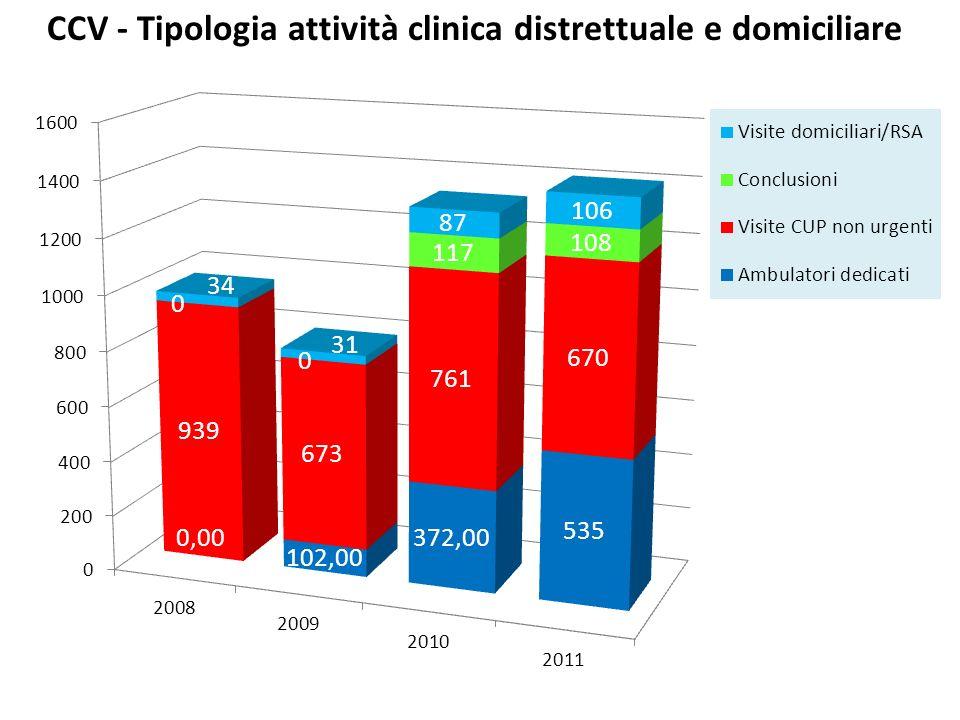 * I dati del 2011 sono in proiezione
