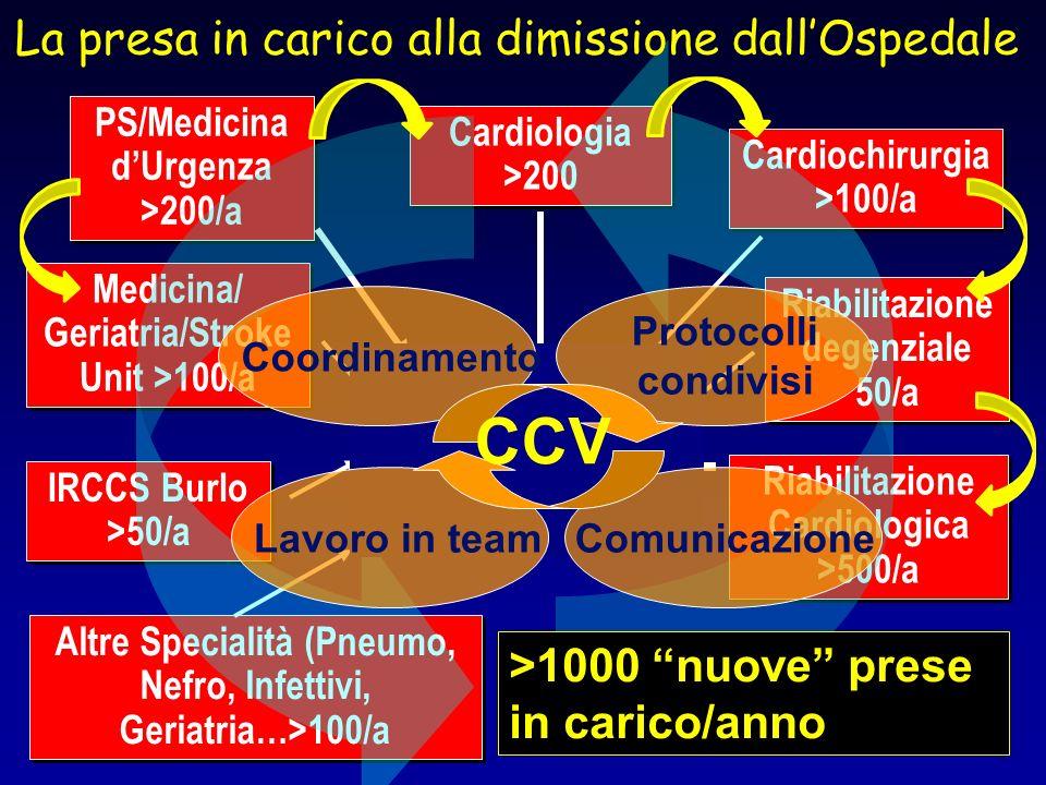 PS/Medicina dUrgenza >200/a PS/Medicina dUrgenza >200/a Medicina/ Geriatria/Stroke Unit >100/a Cardiologia >200 Cardiologia >200 IRCCS Burlo >50/a IRC