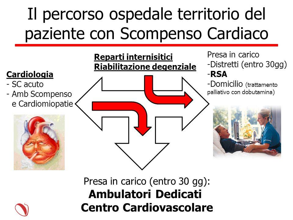 Cardiologia -SC acuto -Amb Scompenso e Cardiomiopatie Presa in carico -Distretti (entro 30gg) -RSA -Domicilio (trattamento palliativo con dobutamina)