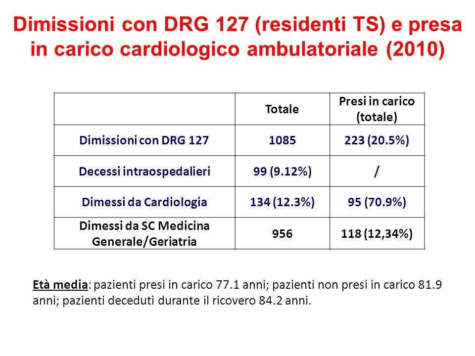 Dimissioni con DRG 127 (residenti TS) e presa in carico cardiologico ambulatoriale (2010) Totale Presi in carico (totale) Dimissioni con DRG 127108522