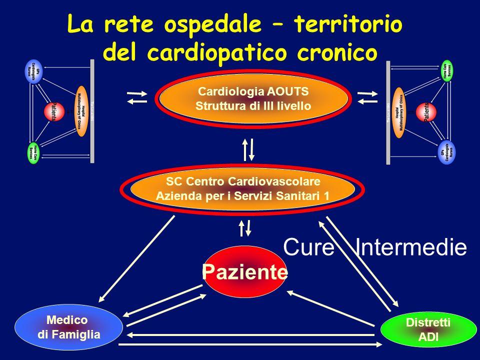 Paziente Medico di Famiglia Distretti ADI SC Centro Cardiovascolare Azienda per i Servizi Sanitari 1 Cardiologia AOUTS Struttura di III livello La ret
