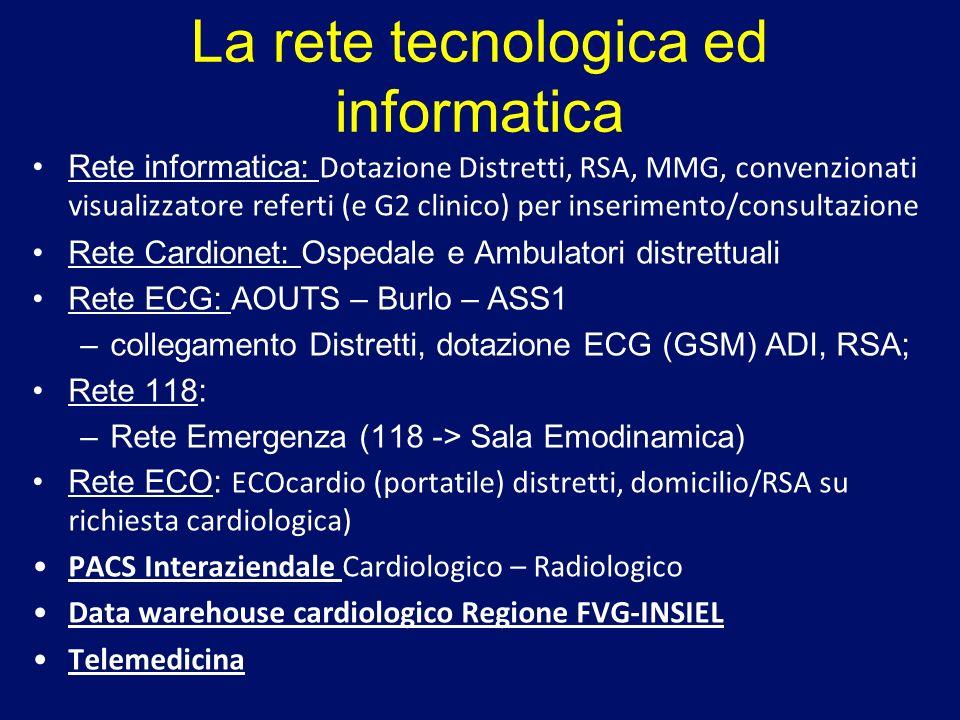 La rete tecnologica ed informatica Rete informatica: Dotazione Distretti, RSA, MMG, convenzionati visualizzatore referti (e G2 clinico) per inseriment