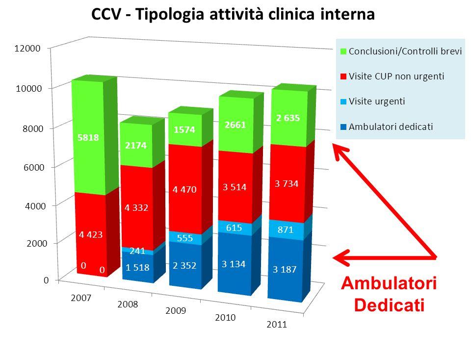 * I dati del 2011 sono in proiezione Ambulatori Dedicati