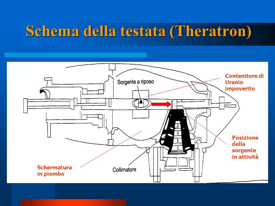 Schema della testata (Theratron) Contenitore di Uranio impoverito Schermatura in piombo Posizione della sorgente in attività