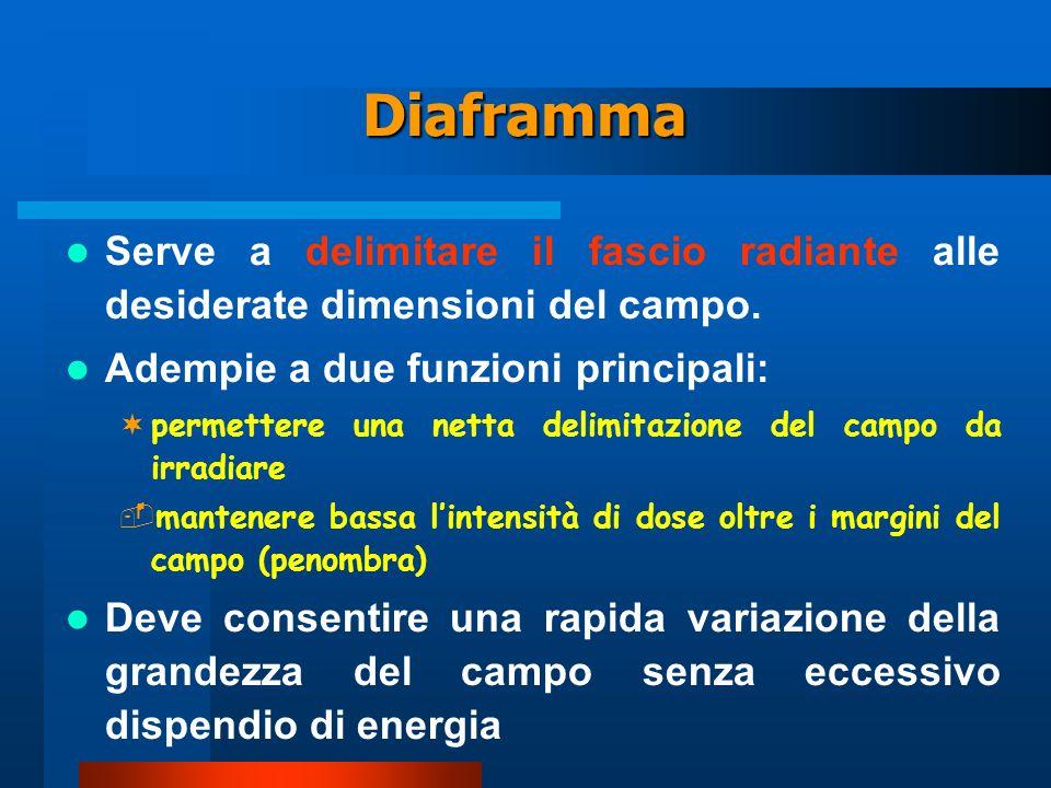 Diaframma Serve a delimitare il fascio radiante alle desiderate dimensioni del campo. Adempie a due funzioni principali: ¬permettere una netta delimit