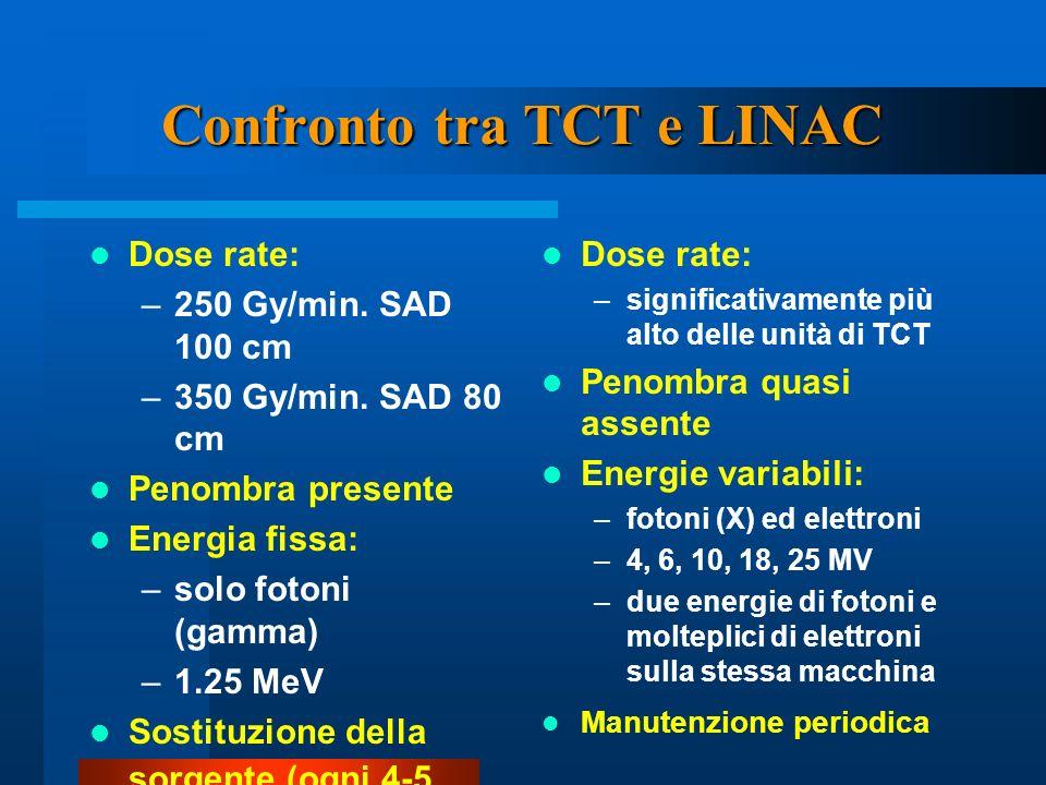 Confronto tra TCT e LINAC Dose rate: –250 Gy/min. SAD 100 cm –350 Gy/min. SAD 80 cm Penombra presente Energia fissa: –solo fotoni (gamma) –1.25 MeV So