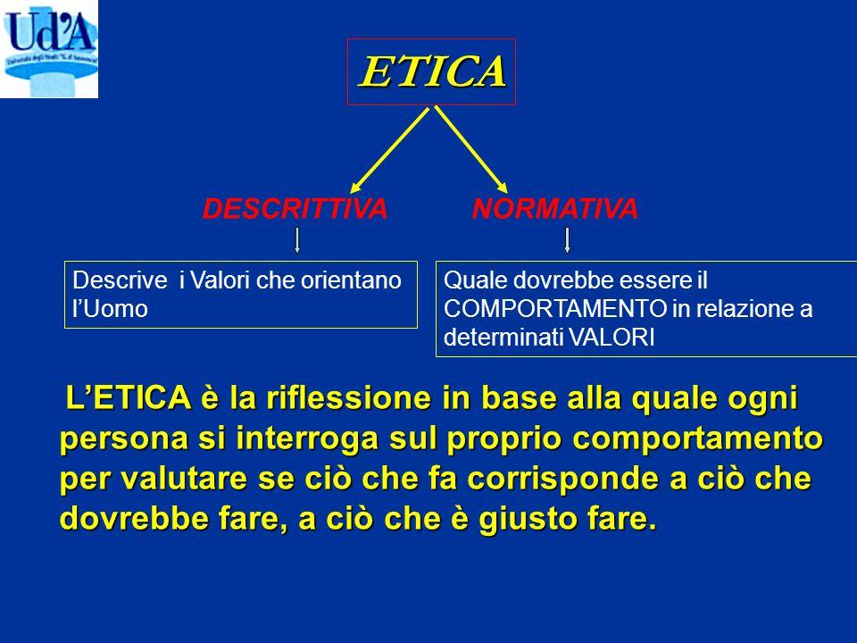 ETICA DESCRITTIVANORMATIVA Descrive i Valori che orientano lUomo Quale dovrebbe essere il COMPORTAMENTO in relazione a determinati VALORI LETICA è la