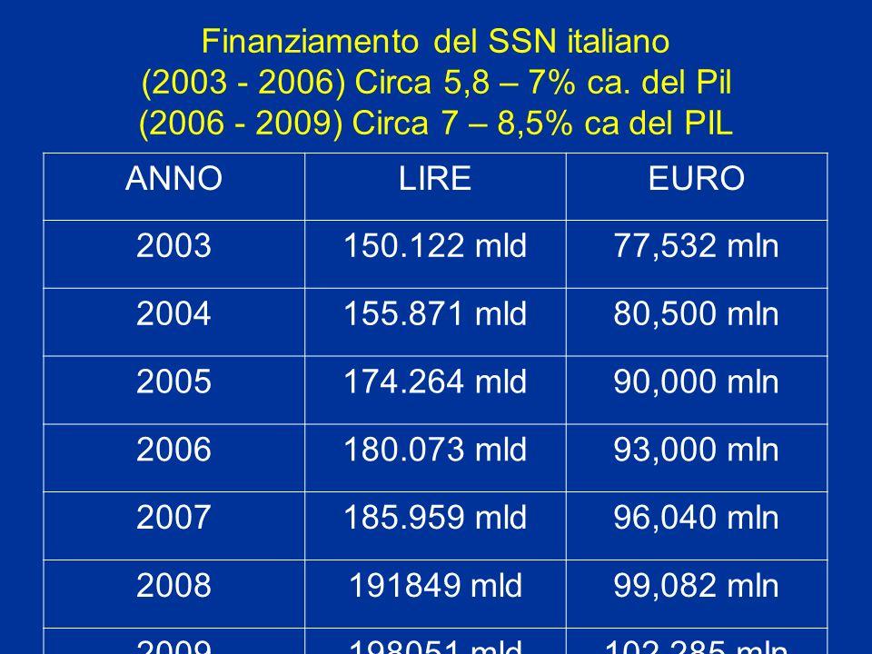 Finanziamento del SSN italiano (2003 - 2006) Circa 5,8 – 7% ca. del Pil (2006 - 2009) Circa 7 – 8,5% ca del PIL ANNOLIREEURO 2003150.122 mld77,532 mln
