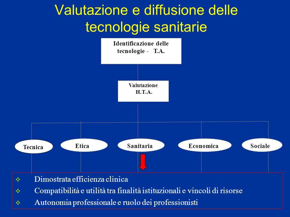 Valutazione e diffusione delle tecnologie sanitarie Sociale Tecnica Identificazione delle tecnologie - T.A. Valutazione H.T.A. EticaSanitariaEconomica