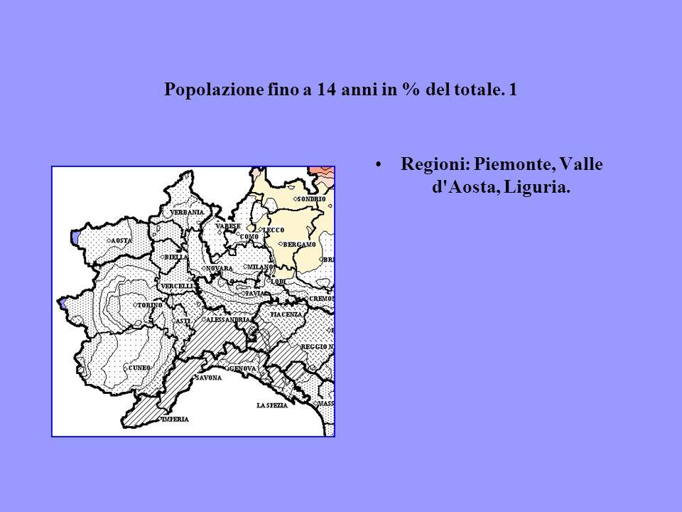 Popolazione fino a 14 anni in % del totale. 1 Regioni: Piemonte, Valle d'Aosta, Liguria.